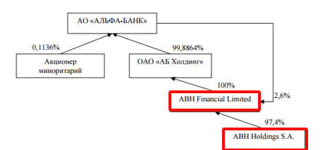 ABH Financial Limited