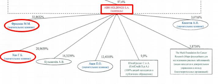 ABH Holdings S.A. (Эй-би-эйч Холдингс С.А.)